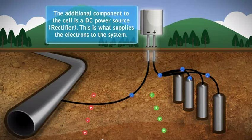 Gambar 1 - Impressed-current cathodic protection systems