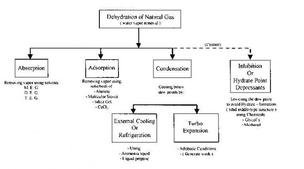 Gambar 2 - Classification Gas Dehydration method