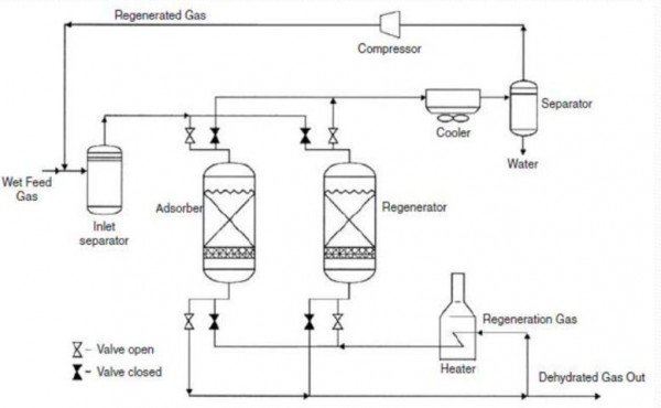 Gambar 4 - Flow diagram of adsorption system